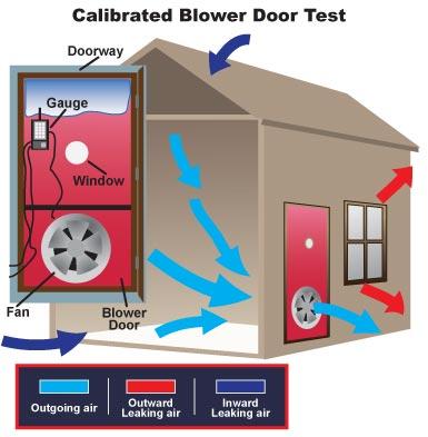 Esquema del sistema Blower Door